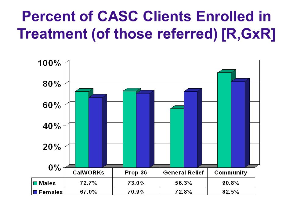Percent of CASC Clients Enrolled in Treatment (of those referred) [R,GxR]